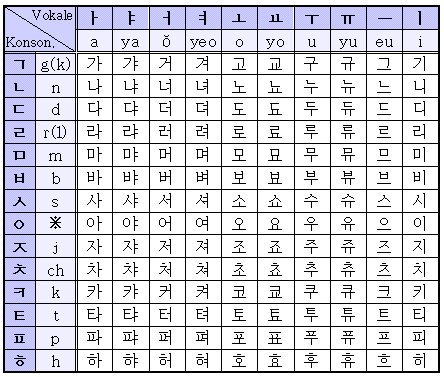 korean alphabet chart